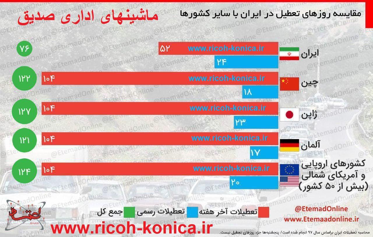 تعداد روزهای تعطیل در ایران و جهان ماشینهای اداری صدیق